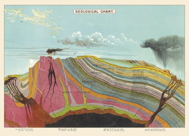 Geological Chart Decorative Wrap is a horizontal, idealized geological cross-section. The geological cross-section is at the heart of all field geology, and now it can be on your wall .