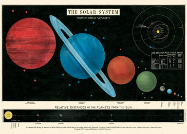 Enjoy this reproduction of the vintage solar system chart printed on high quality, heavy-weight, laid-made paper.
