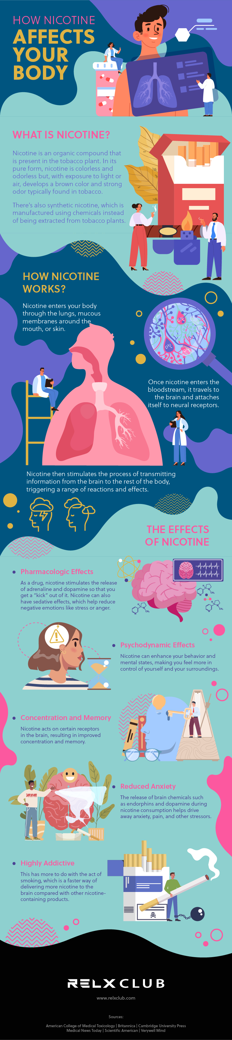 how nicotine affects your body infographic