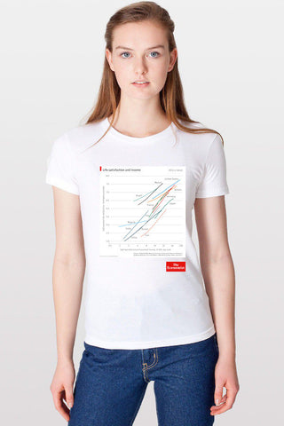 Women's T-Shirt: Life satisfaction and income