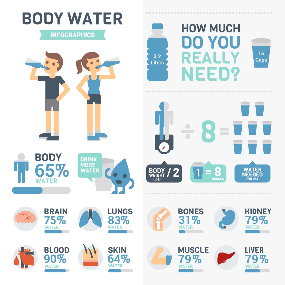 How much water should I drink each day?