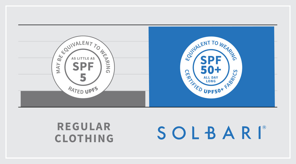 Sun Protective Clothing vs Regular Clothing by Solbari Sun Protection Blog