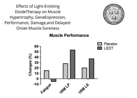 muscle soreness and red light therapy