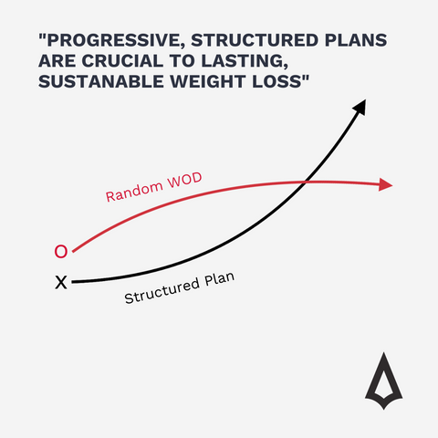 Structured weight loss plans for men over 40