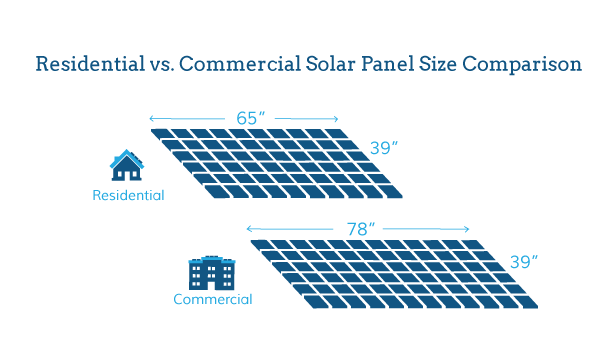 how big are solar panels