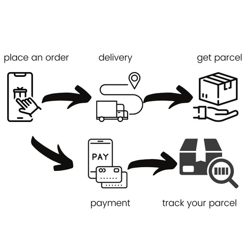 process of placing orders