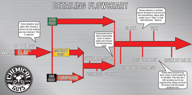 Chemical Guys Detailing Flow Chart!