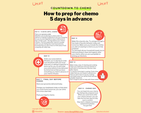 Countdown to Chemo PDF Resource. How to prep for chemo 5 days in advance by Zita Robinson for The UpLift Kit. For chemo patients.