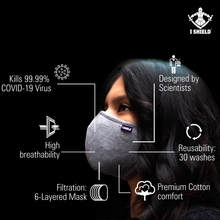 Load image into Gallery viewer, Features-of-Ishield-face-mask