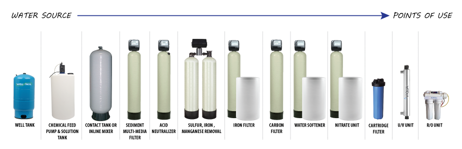 Sequence of water treatment