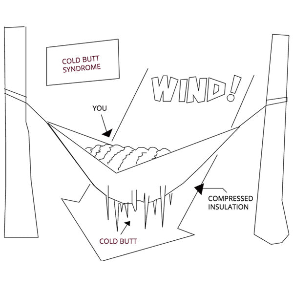 This Week in Outdoor Gear Startups: Swayy Insulated Hammocks on Kickstarter!