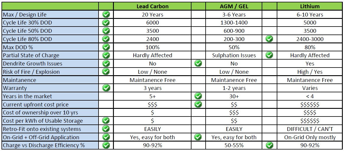 Lead Carbon vs AGM / GEL vs Lithium