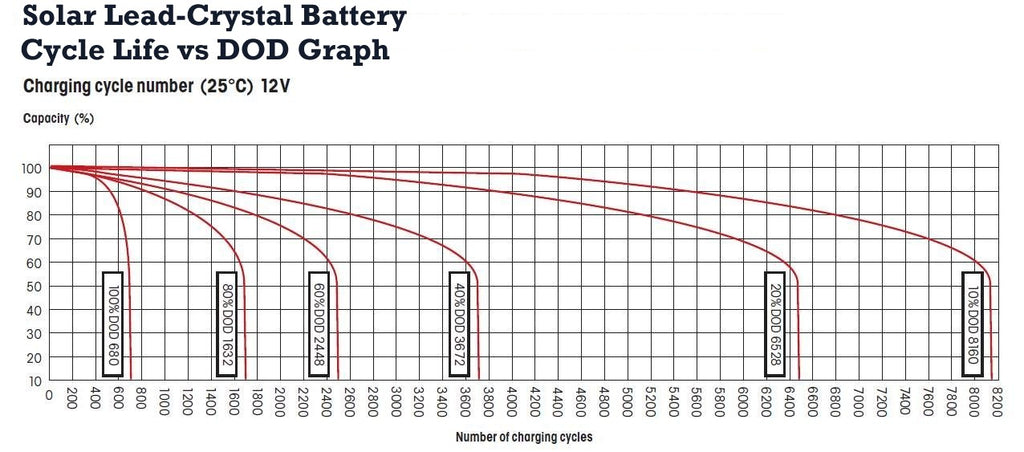 Solar Lead-Crystal Battery Cycle Life vs DOD Graph