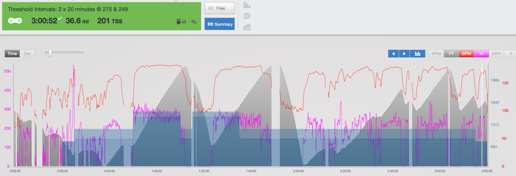 2x20 threshold cycling workout for climbing HR and GPS data