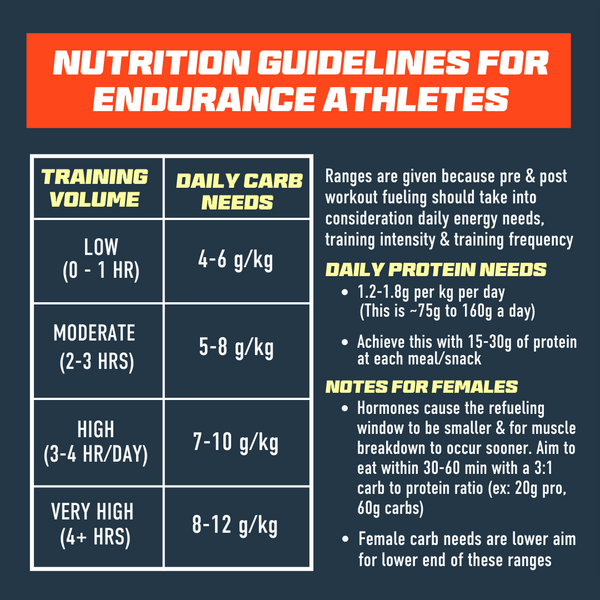 Nutrition Guidelines for Endurance Athletes