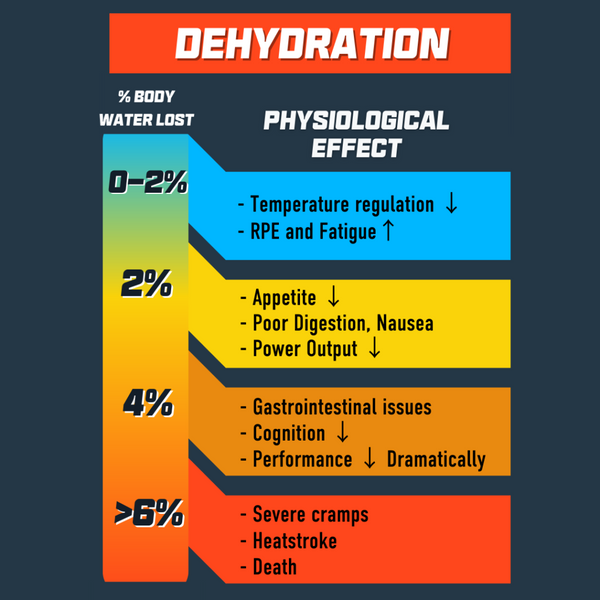 dehydration impact on athletic performance