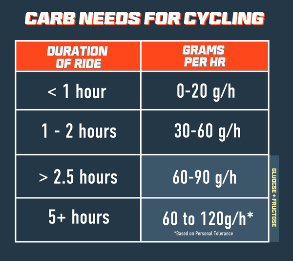 carb needs for cycling during ride fueling