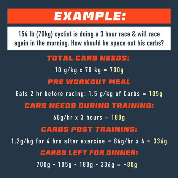daily carb intake for endurance athletes