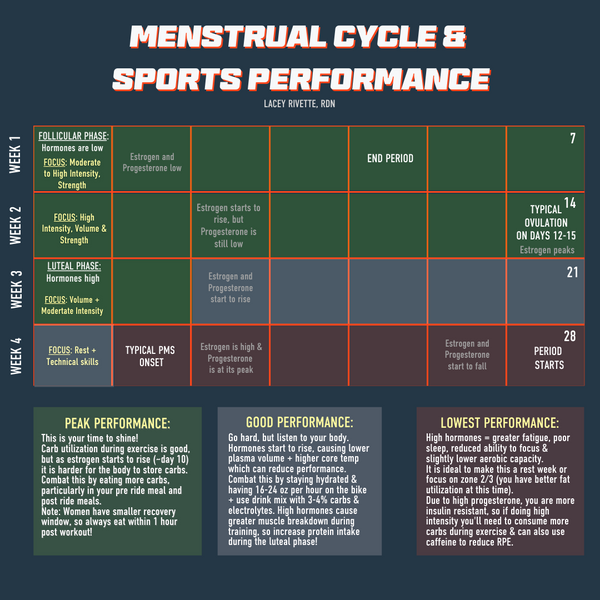 Menstrual cycle and sports performance nutrition and training considerations