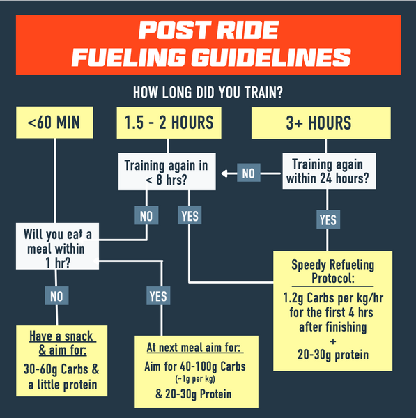 Post ride nutrition guidelines