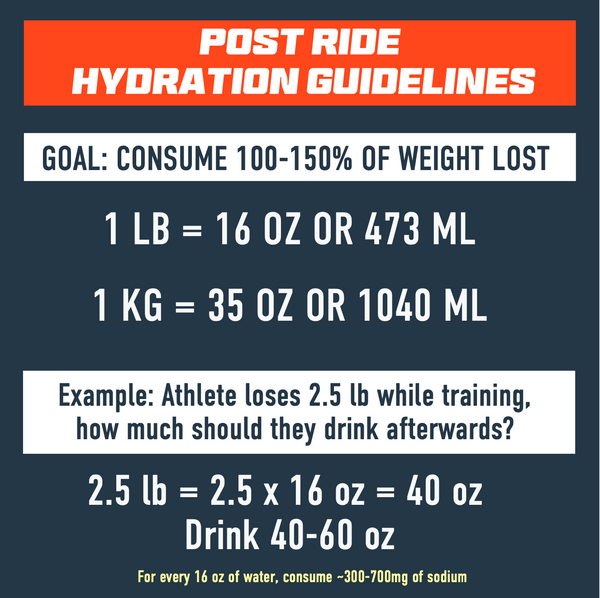 Post ride hydration Guidelines