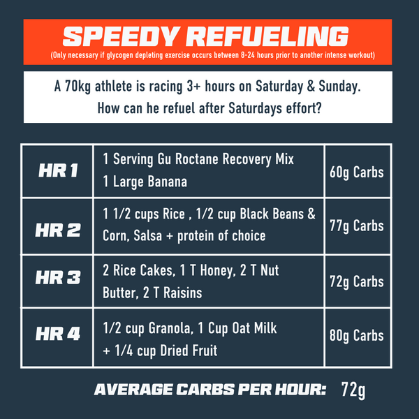 Speedy Refueling 1.2g of carbs per hour for 4 hours