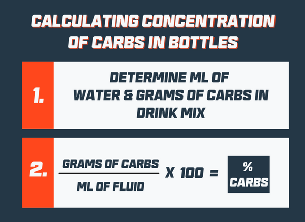 concentration of carbs carbohydrates in drink mixes bottle