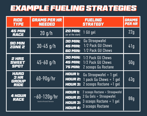 example fueling strategies for cycling endurance athlete