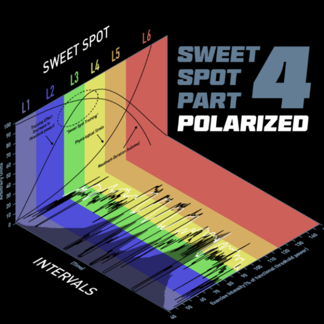 Sweet Spot Part 4: Polarized