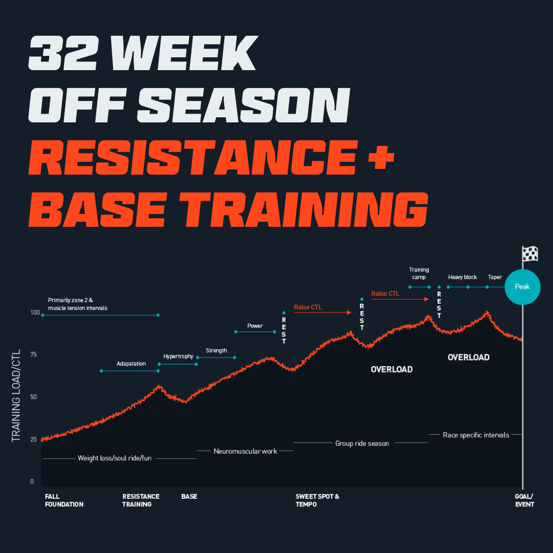Off Season Resistance Training Plan