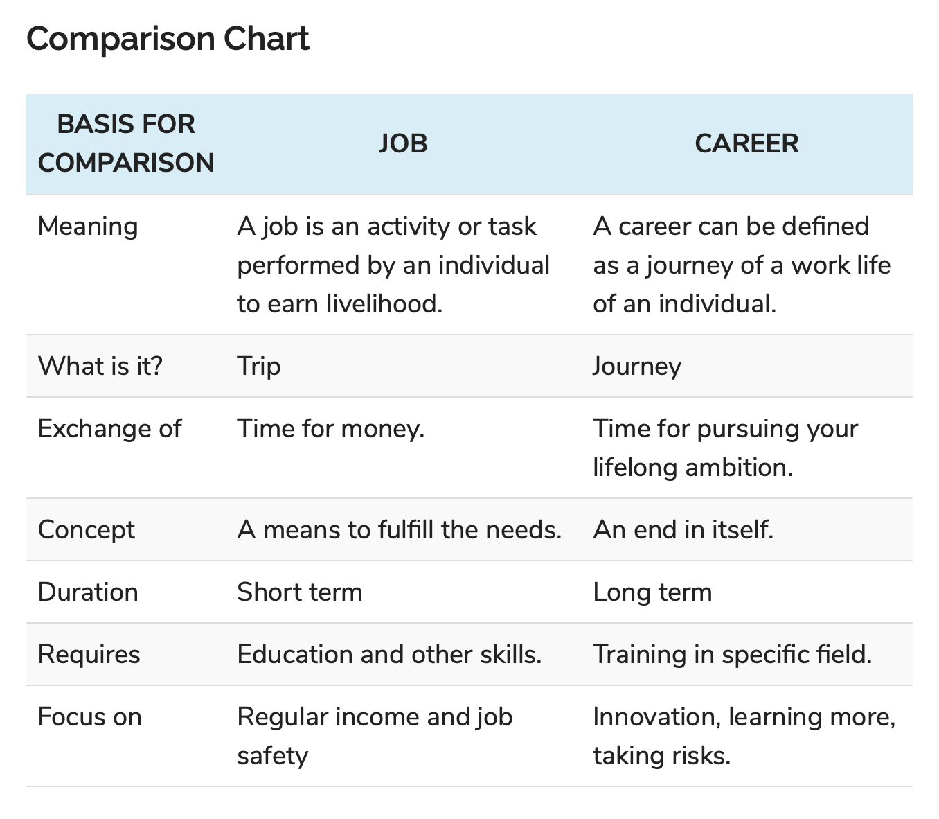 Difference Between Job and Career - keydifferences.com