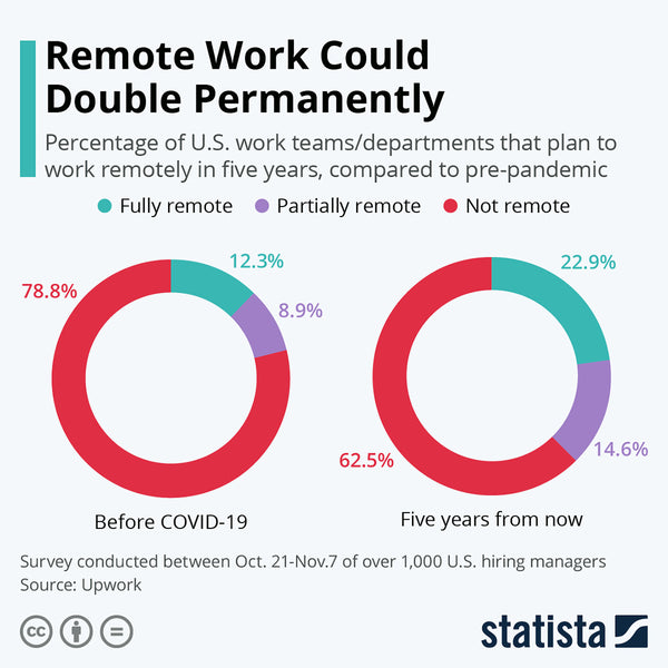 Chart showing percentages of remote work before and after COVID