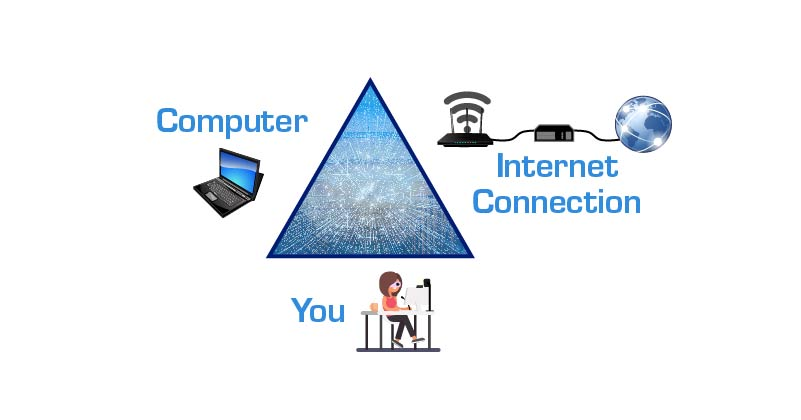 A triangle with you on one side, your computer on another and your internet connection on the third side.