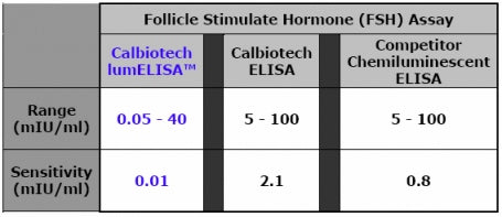 Table showing comparison of Calbiotech FSH lumELISA vs. Calbiotech FSH ELISA vs. Competitor's FSH Chemiluminescent Kit.