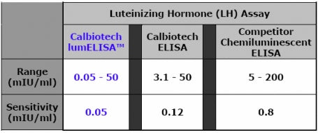 Table showing comparison of Calbiotech LH lumELISA vs. Calbiotech LH ELISA vs. Competitor's LH Chemiluminescent Kit.