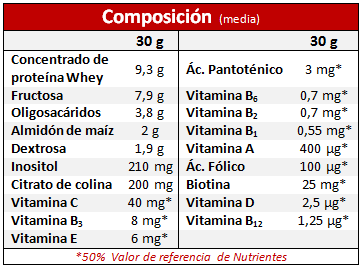 Composición Body Plus Nutrisport
