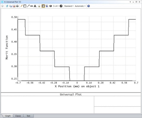 Scan of a single ray across a detector. The universal plot below shows how the irradiance centroid on a detector changes with ray location.