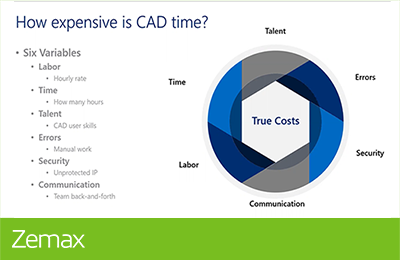 Hidden Expenses of CAD Time