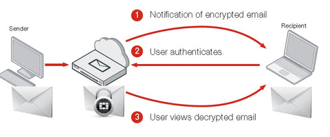 Fortimail Authentication
