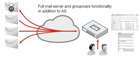 FortiMail Deployment