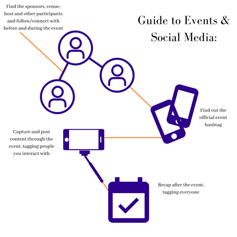 Graphic image describing steps to using social media in events.