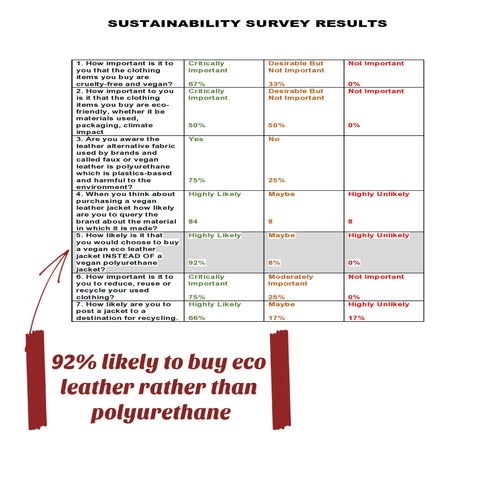 sustainability survey results