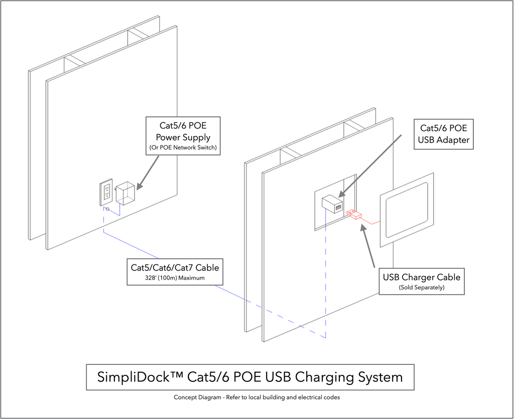 SimpliDock Cat5/Cat6 POE USB Charging Power Supply Diagram