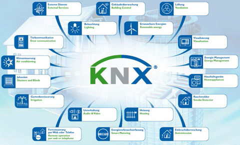What is KNX Ireland what can be controlled in your smart home with KNXTECH