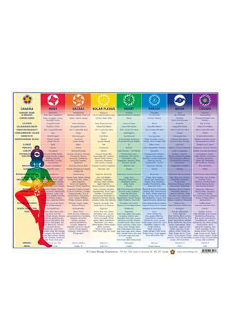 Color Energy Chakra Chart - Altered Reality