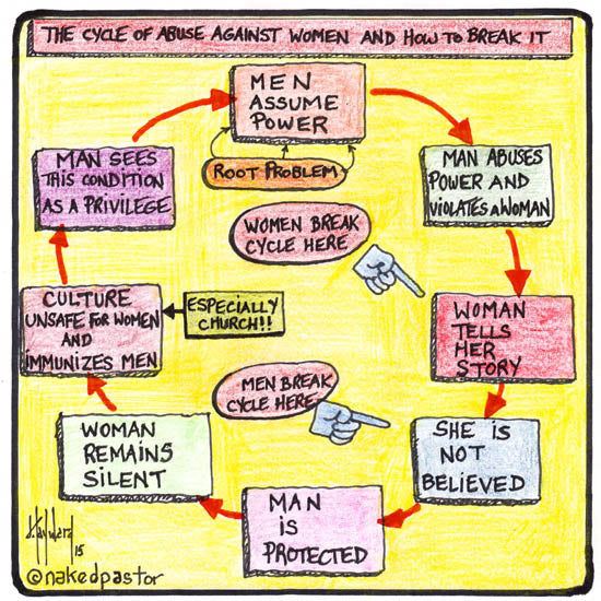 infographic on the cycle of abuse against women and how to break it