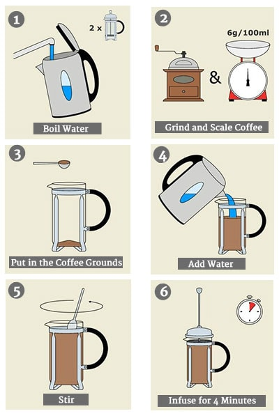How To Brew French Press Coffee