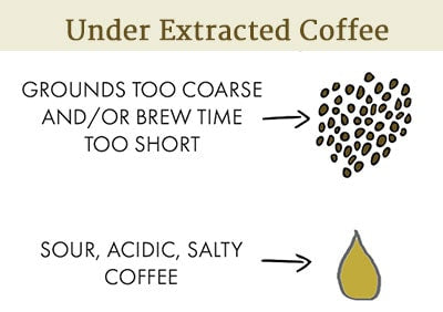 Under Extracted Coffee