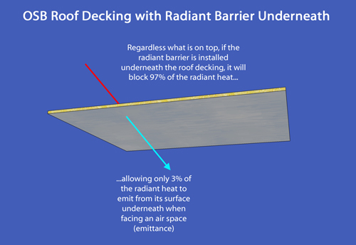 Image result for radiant barrier roof decking