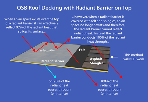 radiant barrier under shingles